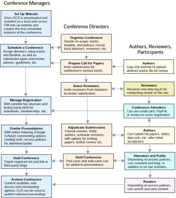 Proceso de Envío, Revisión y Publicación de OCS